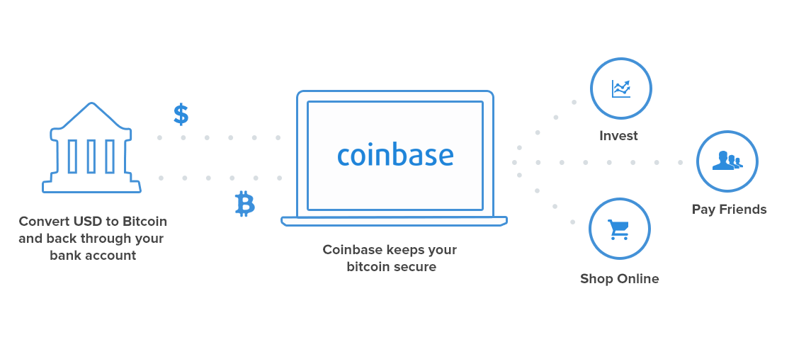How to buy bitcoin coinbase how to buy bitcoin summary ccuart Images